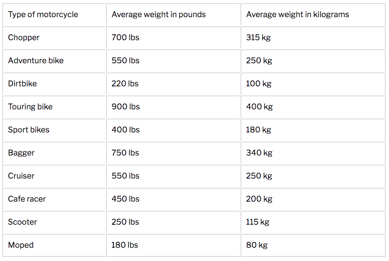 average motorcycle weight
